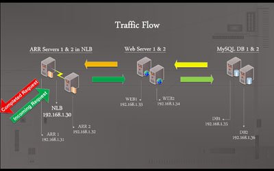 IIS Web Farm Traffic Flow