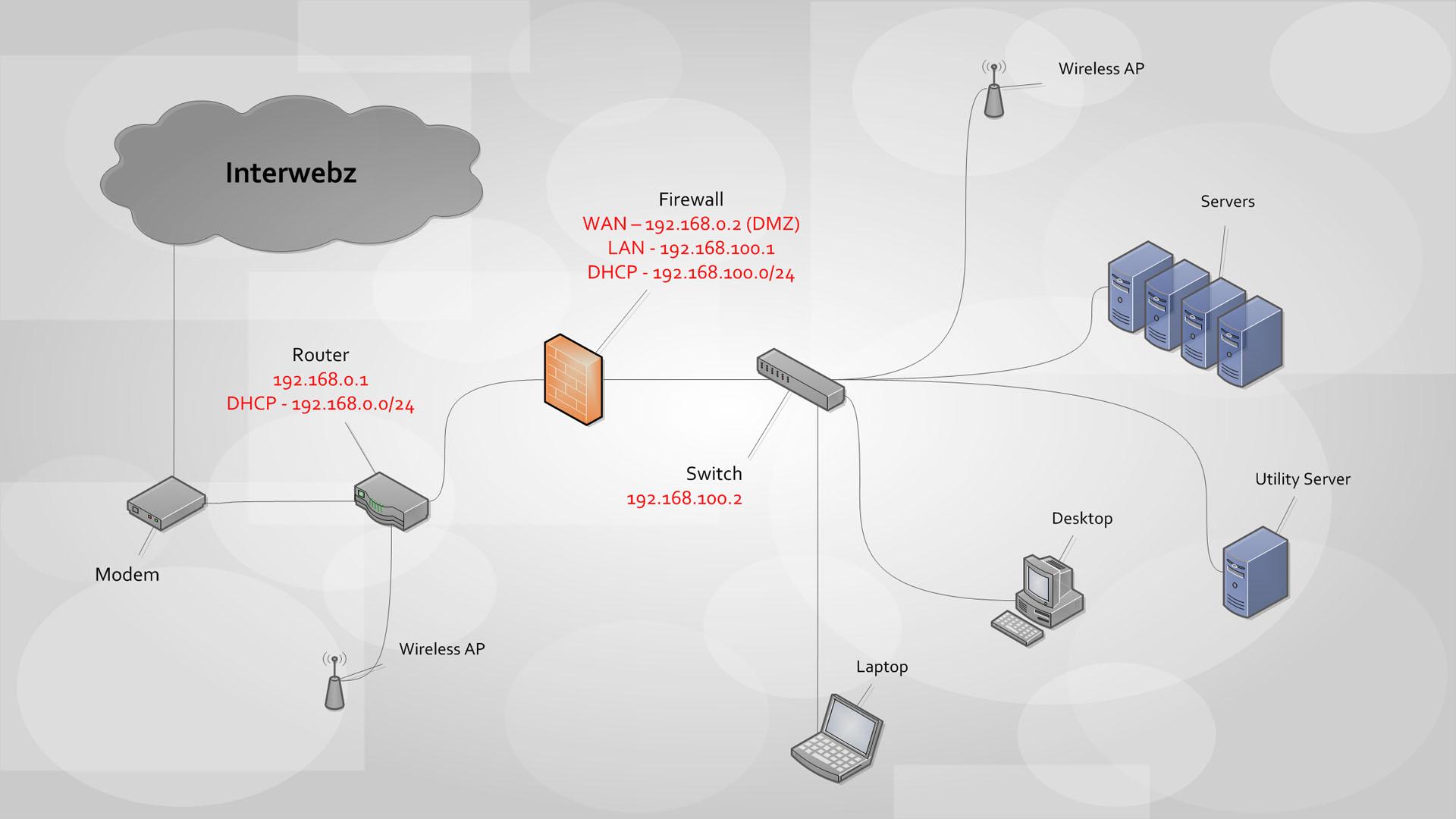 Home Server Stack V2 Dell Poweredge 2950 Wiring Diagram Custom Rack